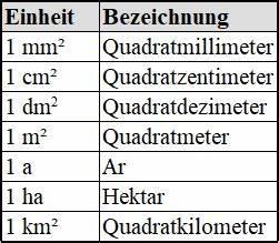 M2 Berechnen Formel : von m auf km umrechnen makeup nuovogennarino ~ Themetempest.com Abrechnung