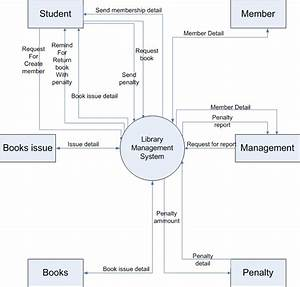 Mitesh Ahmedabad  Context Level Dfd For Library Managment System