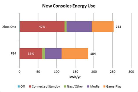 Ps4 Suspend Resume Power Consumption by Ps4 Xbox One Power Consumption Analysis Points To Sony Advantage And Future Efficiency Gains