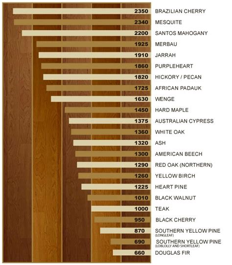 wood flooring janka rating janka hardness scale crazy flooring deals