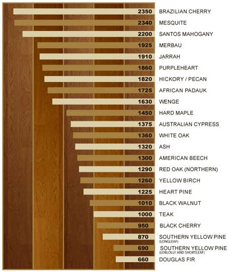 The Janka Test   Gäte Hardwood Floors   714.544.4283
