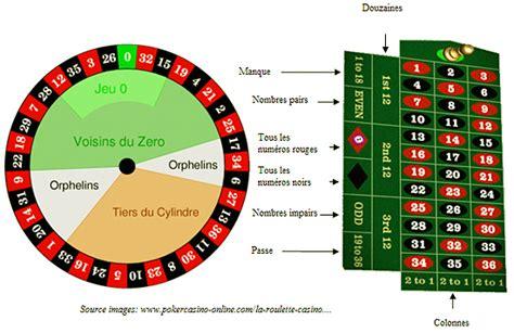jeu de r 232 gles et conseils casino conseils 174