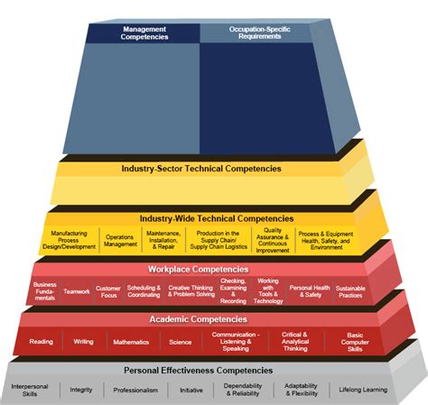 competency model clearinghouse advanced manufacturing