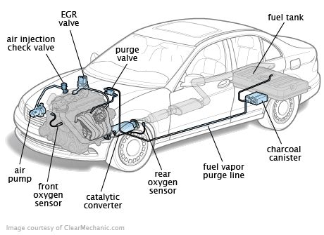 2011 Ford Fusion 4 Cylinder Fuse Box by Exhaust And Emissions
