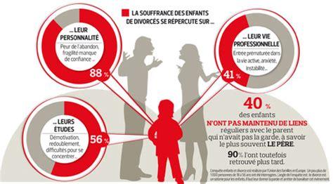 3 bureau des diplomes les souffrances des enfants du divorce
