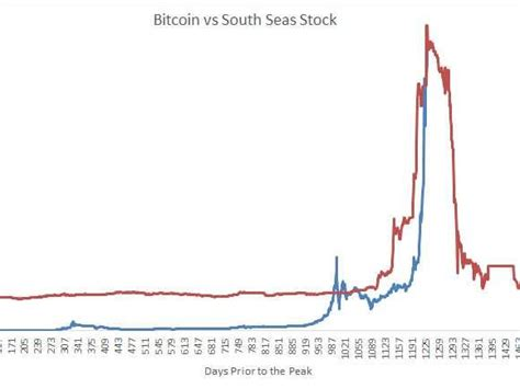 How much does bitcoin cost? Bitcoin Vs. South Sea Stock - Business Insider