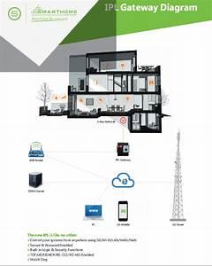 Smart Home Planer : interior design city planner smartbus g4 ipl gateway for home automation smart home ~ Orissabook.com Haus und Dekorationen