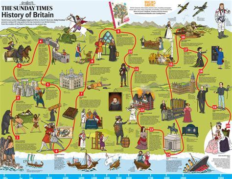 British History Timeline For Kids  Room Kid