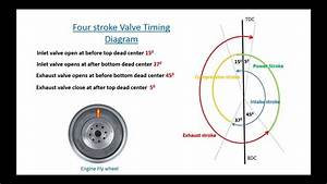 Explain Four Stroke Valve Timing Diagram  In English