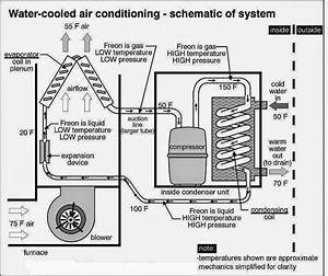 Water Cooled Air Conditioning