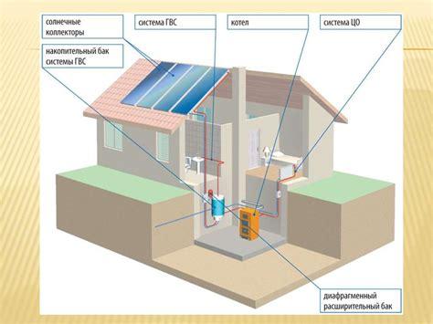 География Солнечная радиация . Зенит – угол падения солнечных лучей равный 90°