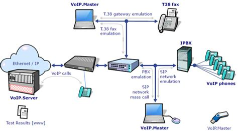VoIP Master Voice over IP Emulation and Testing Tool