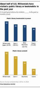 Public library use in U.S. highest among Millennials | Pew ...
