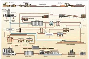 Process Flow Diagram For Bauxite Mining And Alumina Ref