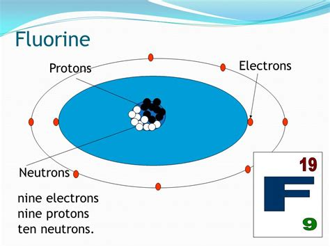 Electrons Neutrons Protons by Atomic Structure Ppt