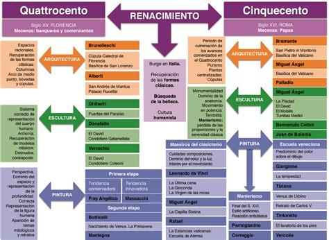 Resumen O Resú by Las Clases De Ciencias Sociales Humanismo Renacimiento Y