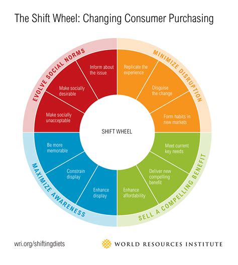 The Shift Wheel Changing Consumer Purchasing World