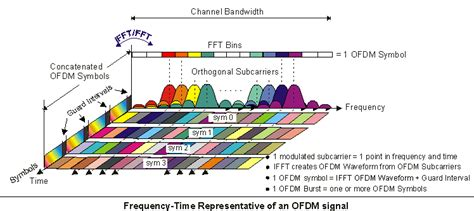 concepts  orthogonal frequency division multiplexing