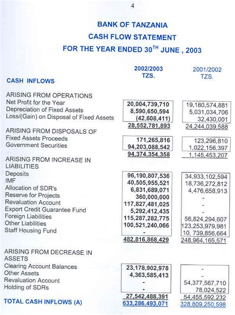Bank of Tanzania: Financial Statement for the Year ended ...