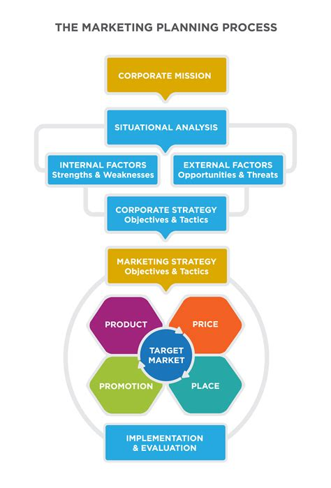 marketing strategy courses the of the marketing plan principles of marketing