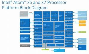 Intel Unveils Its Next Mobile Maneuver  Atom X3  X5  And