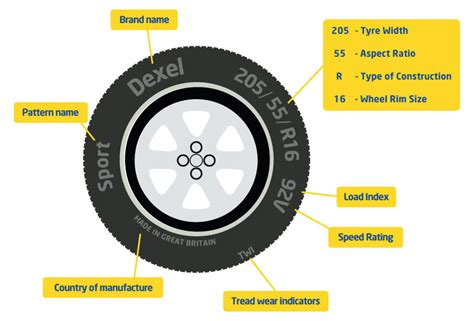 Tyre Sidewall Markings