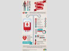 Día Mundial del Donante de Sangre información, imágenes y