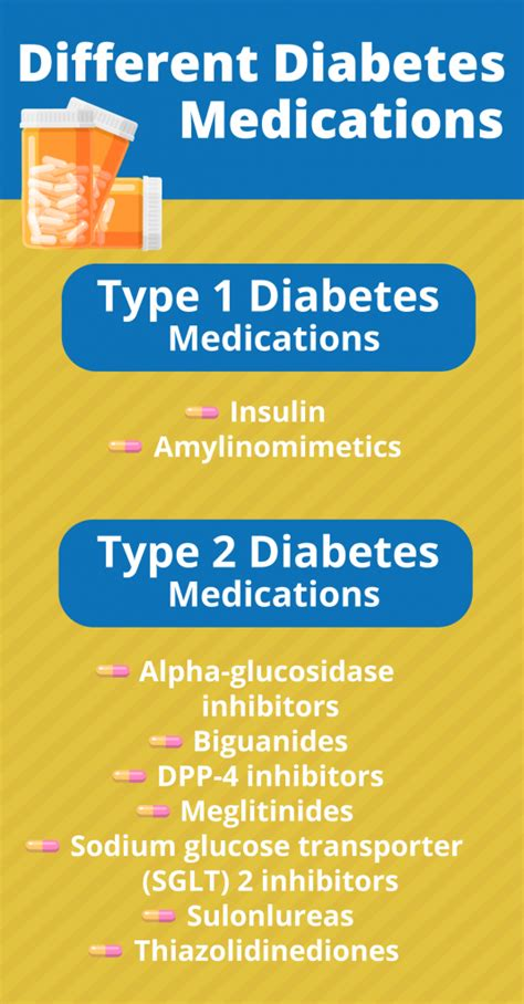 diabetes medications     diabetic