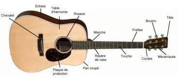 Li Guitare Le En Kit by Comment Choisir Une Guitare Acoustique L Univers De La