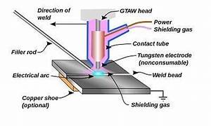 Schematic Diagram Of Tig Welding Process
