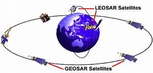 The COSPAS-SARSAT Satellite System - PLB Review - Personal ...