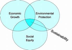 Simple Venn Diagram Of Sustainable Development Theory