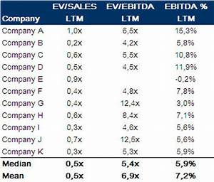 Precedent transaction valuation, analysis & multiples