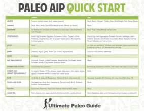 Autoimmune Paleo Diet Food List