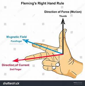 Right Hand Rule Infographic Diagram Showing Stock
