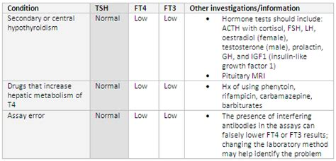 when to take fsh and lh test