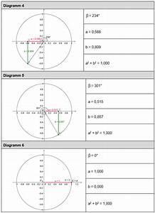 Sinus Berechnen Taschenrechner : ab sinus und cosinus am einheitskreis ~ Themetempest.com Abrechnung