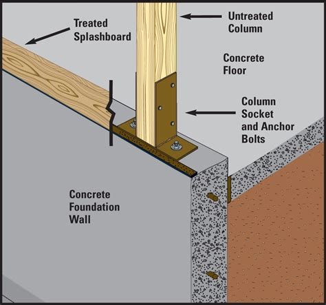 Basement Vs Crawl Space by New Post Frame Building Foundation Options For Post