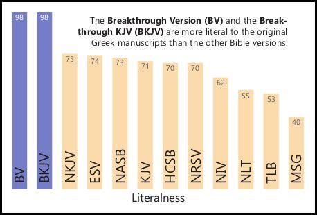 report card  bible versions