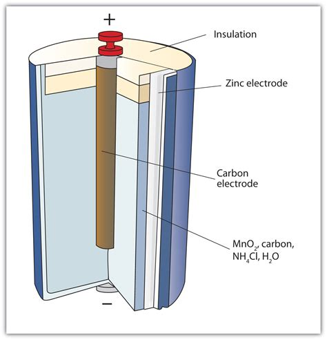 Battery Cell Diagram by Oxidation And Reduction