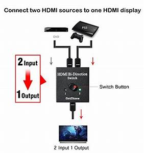 The Best HDMI Bi Direction Switch To Buy In 2018 In USA