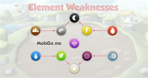 Monster Legends Element Chart Pictures To Pin On Pinterest