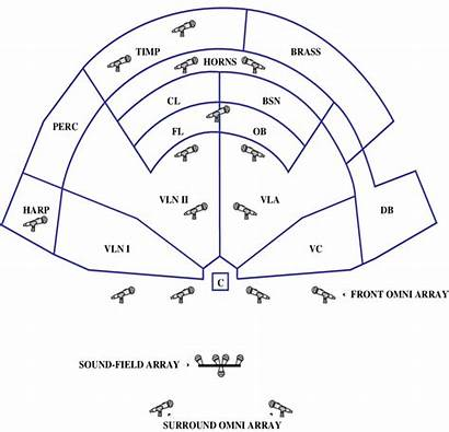 Orchestra Placement Diagram Schematic Simplified Locations Spot
