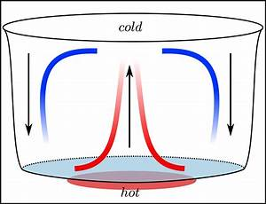 Is it heat or hot air that rises? : askscience