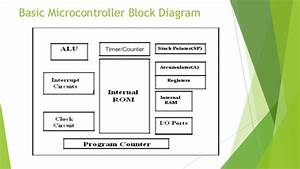 Microcontoller And Embedded System