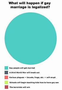 Whats wrong with gay marriage