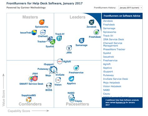 gartner magic quadrant service desk gartner 39 s frontrunners quadrant for help desk software