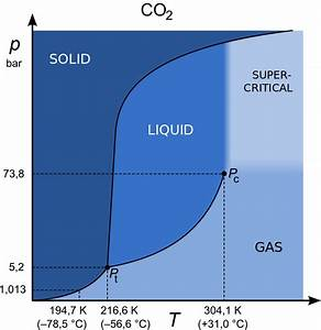 File Colored Phase Diagram Of Carbon Dioxide  Multi