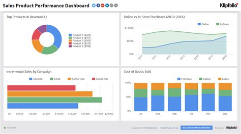 sales product performance sales dashboard examples