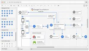 Google Cloud Platform Diagram Software